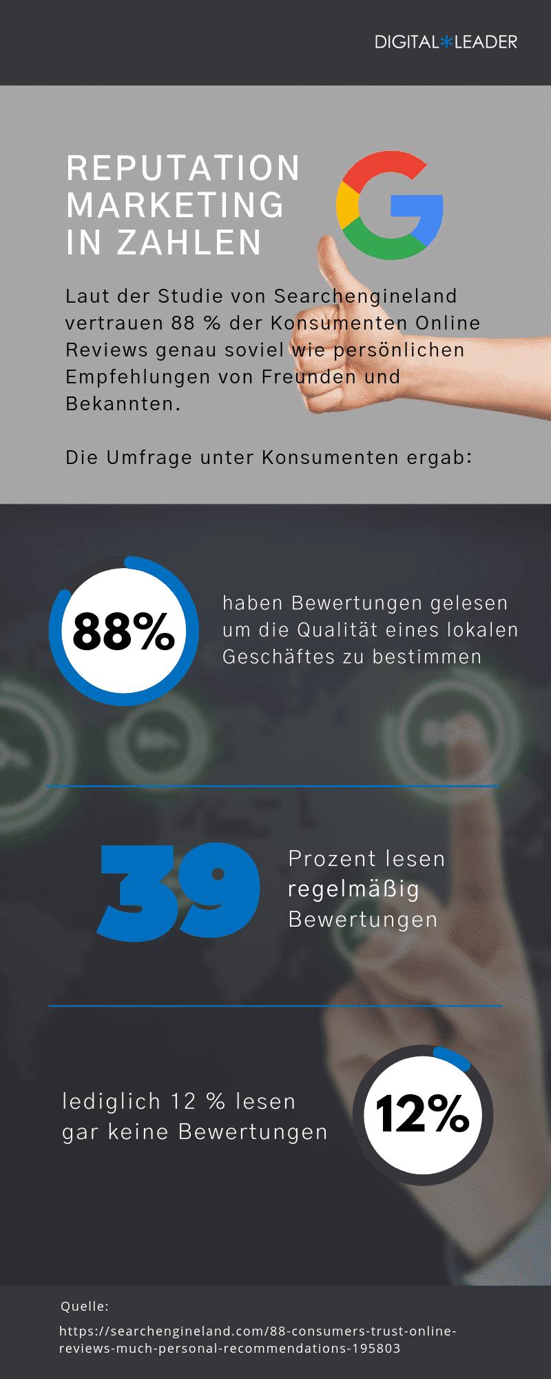 Reputation-Marketing-Fakten